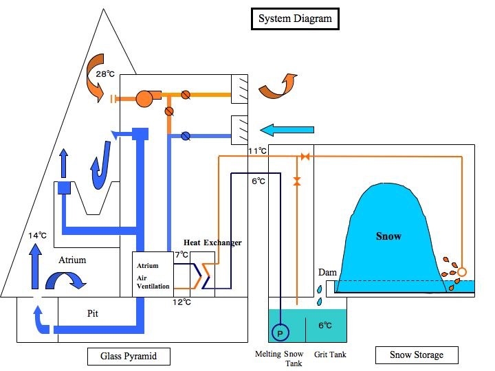 air conditioning system diagram. snow air conditioning system diagram © moerenuma park. \u201c e